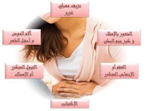 أعراض الأورام الليفية